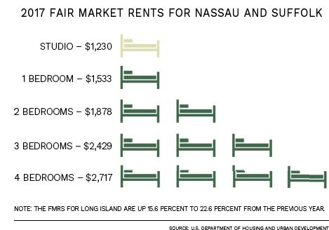 2017 Fair Market Rents for Nassau and Suffolk